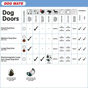 large breed dog door